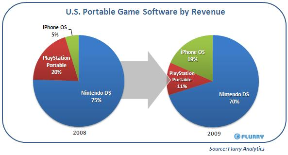Apple increases gaming share at the expense of DS and PSP