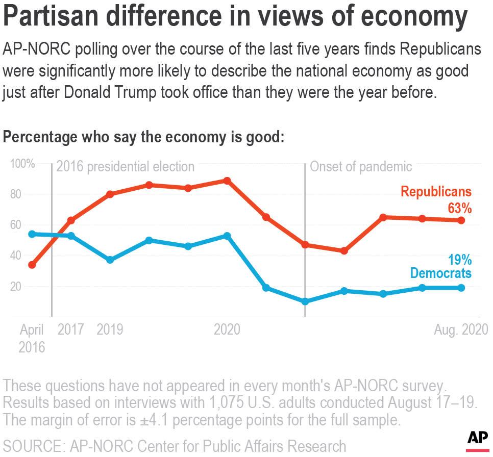 Voters See Economy Through Political Lens In Polarized Era
