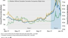 Are Cannabis Stocks' Valuations Stretched?