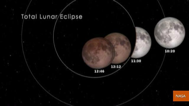 Total Lunar Eclipse Happening Tonight
