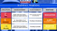 Disaster authorities urge public to pay serious attention on PAGASA rainfall warnings