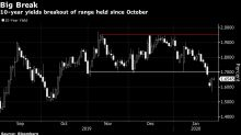Hedging Flows Supporting Treasury Rally May Have Further to Go