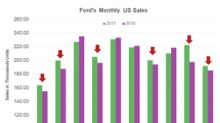 Ford's US Sales Fell 3.9% in October