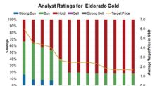 Why Eldorado Gold Became the Least Impressive Gold Stock