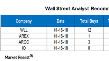 Analyzing Wall Street Targets for WLL, AREX, AROC, and IO