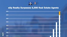 eXp Realty Surpasses 6,000 Real Estate Agents Across North America