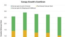 Canopy Growth Saw Significant Reduction in Cost per Gram in 3Q18