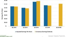 What Analysts Expect for Walmart's EPS in Fiscal Q2