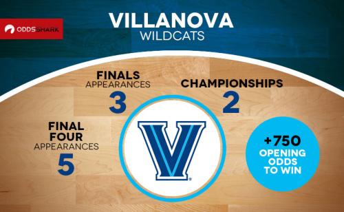 Why Villanova Will Win the NCAAB Tournament