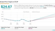Ocuphire Pharma: Keep Your Eye on this Stock