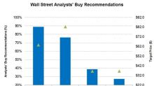 Wall Street Analysts' Targets for SLB, HAL, NOV, and BHGE
