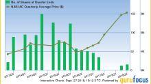 David Einhorn's Top-Performing Stocks