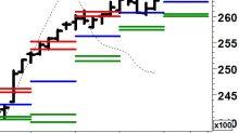 La mappatura del mercato azionario è fondamentale!
