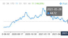 3 Stock Picks for Growth-Focused Investors
