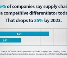 Supply Chain Planning a Key Priority for Business Resiliency and Agility According to New Research