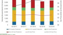 How Was ExxonMobil's Upstream Performance in Q3 2018?