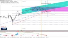 USD/JPY Price Congestion Prior to FED