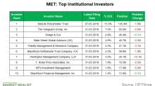 MetLife: Top Institutional Sellers