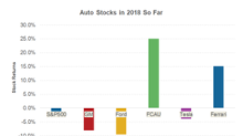 Could 1Q18 Production Data Put an End to Tesla Stock's Downtrend?