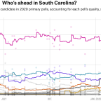 Election Update: Biden Holds A Narrow Lead Over Sanders In South Carolina (We Think)
