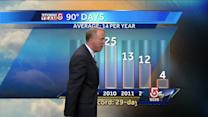 Mike Wankum's Monday evening Boston area forecast