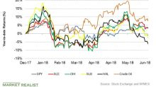 How Much Did Oilfield Services Sector Suffer on Monday's Crash?