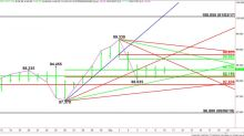 U.S. Dollar Index Futures (DX) Technical Analysis – Establishing Support at 98.350 to 98.120