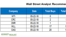 What Are Wall Street's Targets for WTI, CRC, DNR, WLL, and OAS?