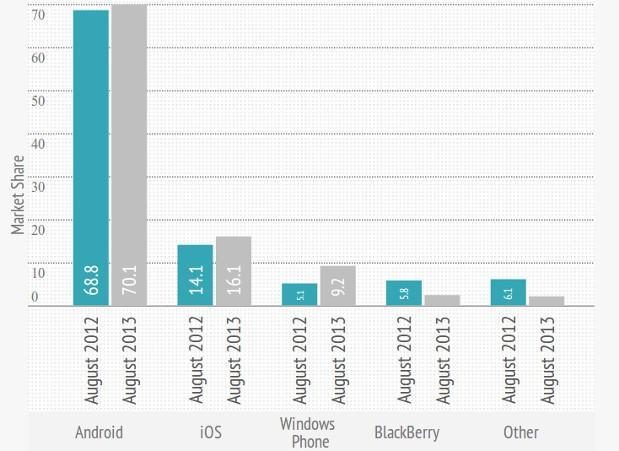 Windows Phone crossing double digit market share in parts of Europe