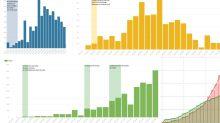 El impacto de las medidas de confinamiento, explicado en cinco gráficos