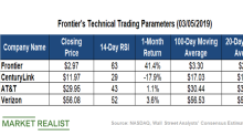 Analyzing Frontier's Latest Technical Indicators