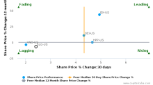 SL Green Realty Corp. breached its 50 day moving average in a Bearish Manner : SLG-US : October 20, 2017