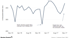 Aluminum Exports: China's Numbers Don't Add Up
