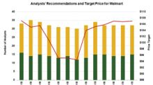 What Wall Street Recommends for WMT Stock ahead of Q4 Results