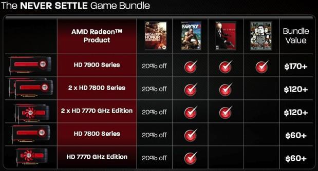 AMD Never Settle bundle gives Radeon HD 7000 buyers free games they'd actually care to play