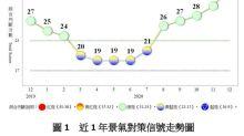 睽違10年再現!國發會公布12月景氣燈號亮「黃紅燈」
