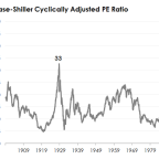 Why Are Stock Valuations So High Right Now?