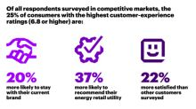 Most Traditional Energy Retail Utilities Lag Disruptor Brands in Delivering Customer Experience, Accenture Research Finds