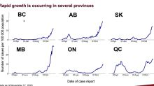 'Absolutely do not go above what we have now': Canada's COVID-19 projections paint dire image of 20,000 cases a day without new rules