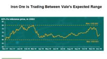 What Is Vale's Iron Ore Price Outlook?
