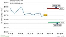 A Look at CNX Resources' Stock Price Forecast