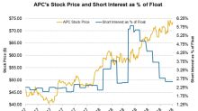 What Are Anadarko Petroleum's Short Interest Trends?