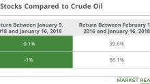 Have Oil-Weighted Stocks Outdone Oil Prices?
