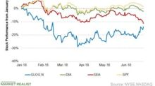 GasLog: Fourth-Ranked Stock among Its Peers Year-to-Date
