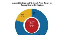 Analyst Recommendations for Tsakos Energy Navigation before Q1