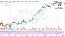 PayPal Stock Is a Winner When You Use This Pairs Strategy