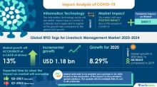 RFID Tags Market for Livestock Management Market- Roadmap for Recovery from COVID-19 | Regulations Regarding Animal Welfare to boost the Market Growth | Technavio