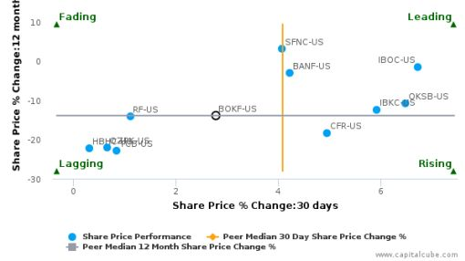 BOK Financial Corp. breached its 50 day moving average in a Bearish Manner : BOKF-US : June 15, 2016