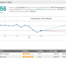 Earnings: RBC Forecasts Choppy Results For Dell This Thursday