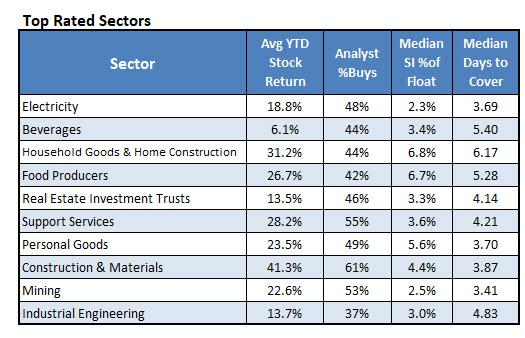 The Best Sectors for Contrarian Traders